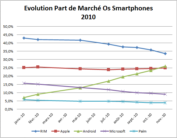 Evolution des parts de marche des smartphones en 2010